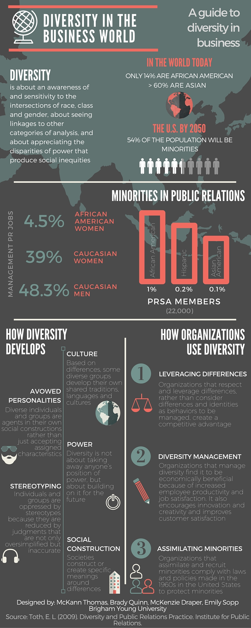 diversity and public relations practice institute for public the business case for diversity building relationships diverse publics locally and globally