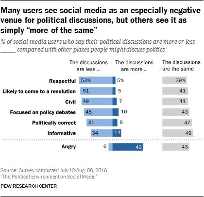 pi_2016-10-25_politics-and-social-media_0-02-1