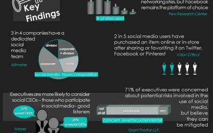 Top Social Media Research Studies for PR