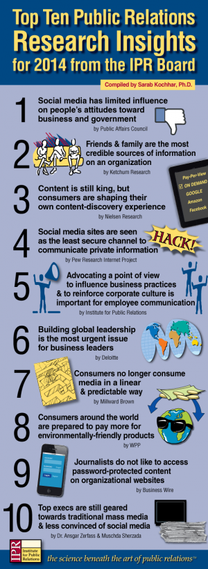 Top Ten Infographic Web